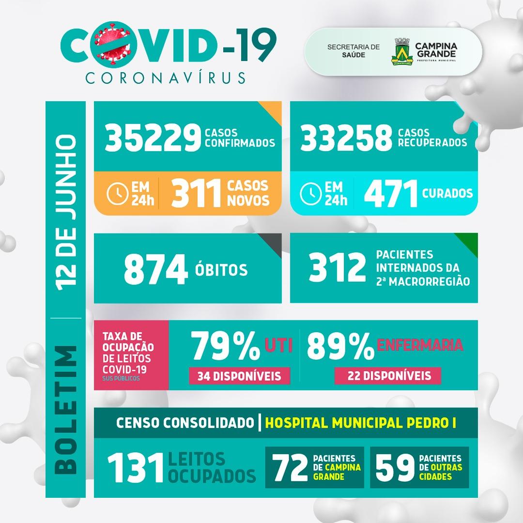 Confira o boletim atualizado da covid-19 de Campina Grande – 12 de junho de 2021