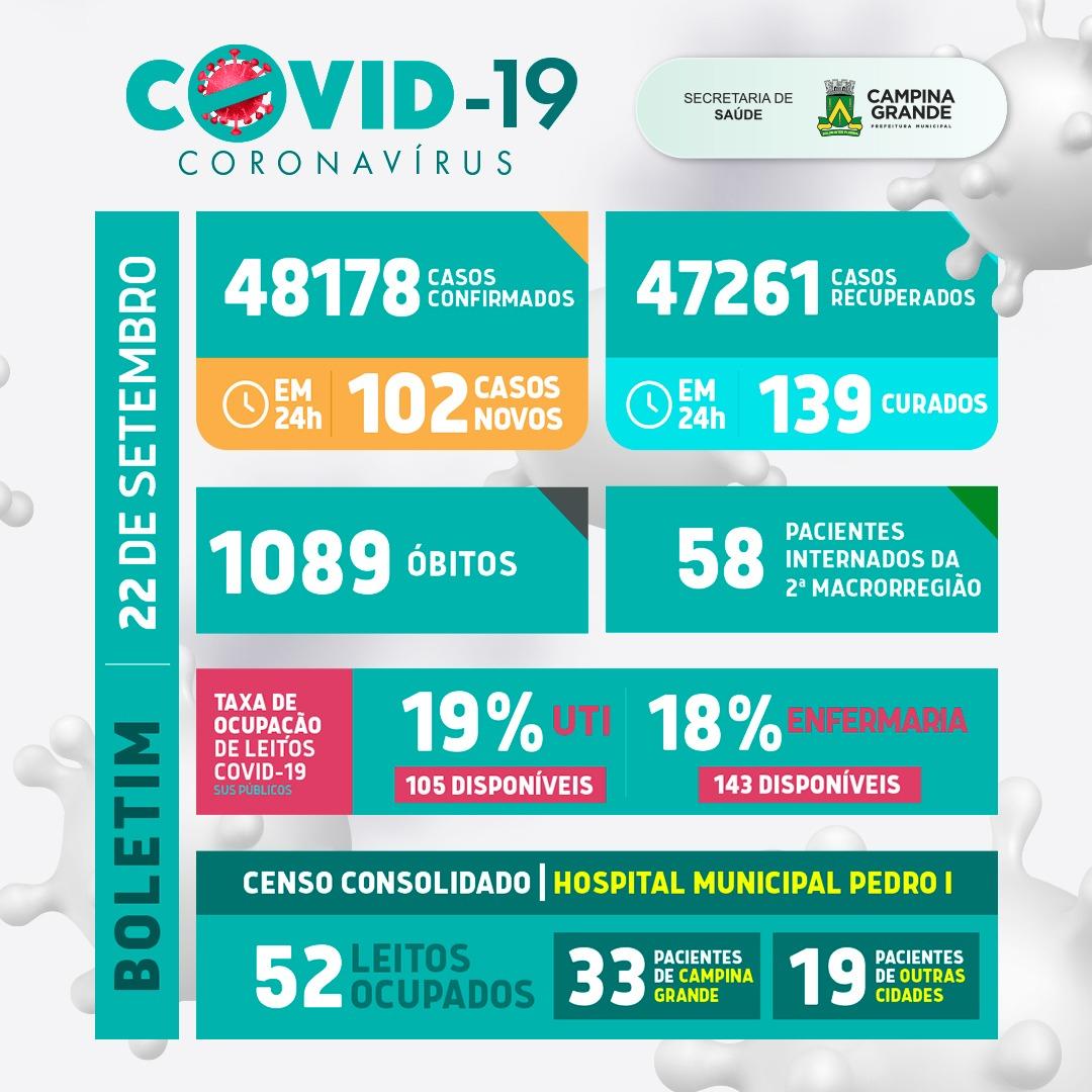 Boletim atualizado da covid-19 em Campina Grande – 22 de setembro de 2021