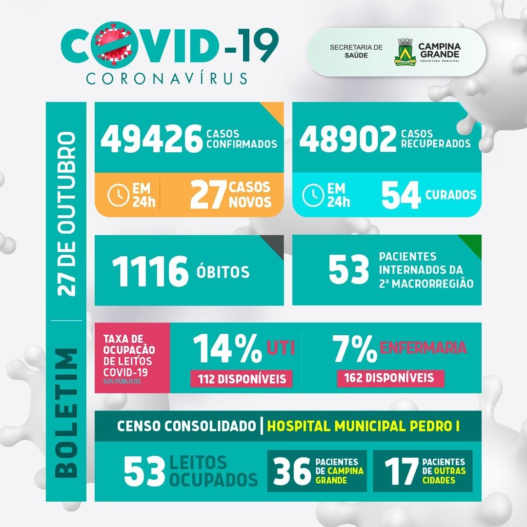 Boletim atualizado da covid-19 de Campina Grande – 27 de outubro de 2021